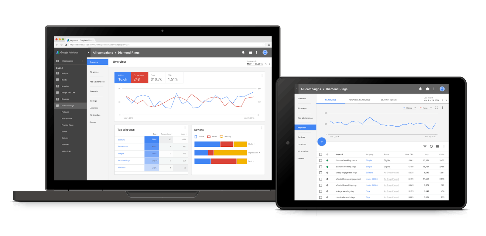 Google redesigns Adwords for mobile-first